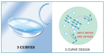 Multi-Curve Aspheric Design