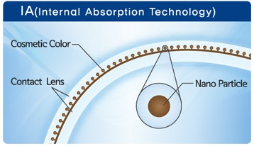 Internal Absorption Technology